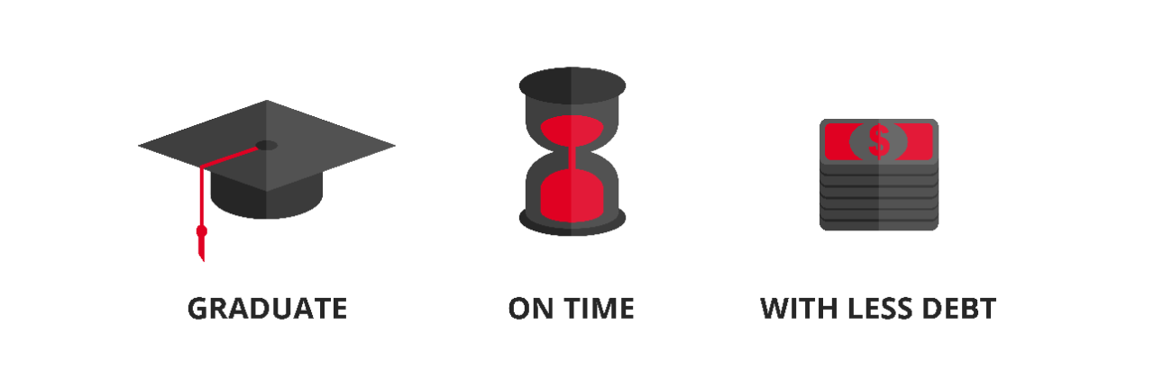 Icons and text displaying Graduate, On Time, With Less Debt
