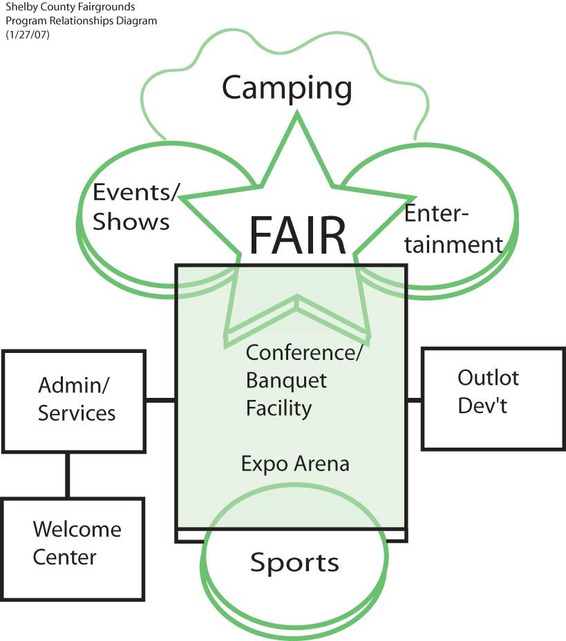Shelby County Fair Grounds