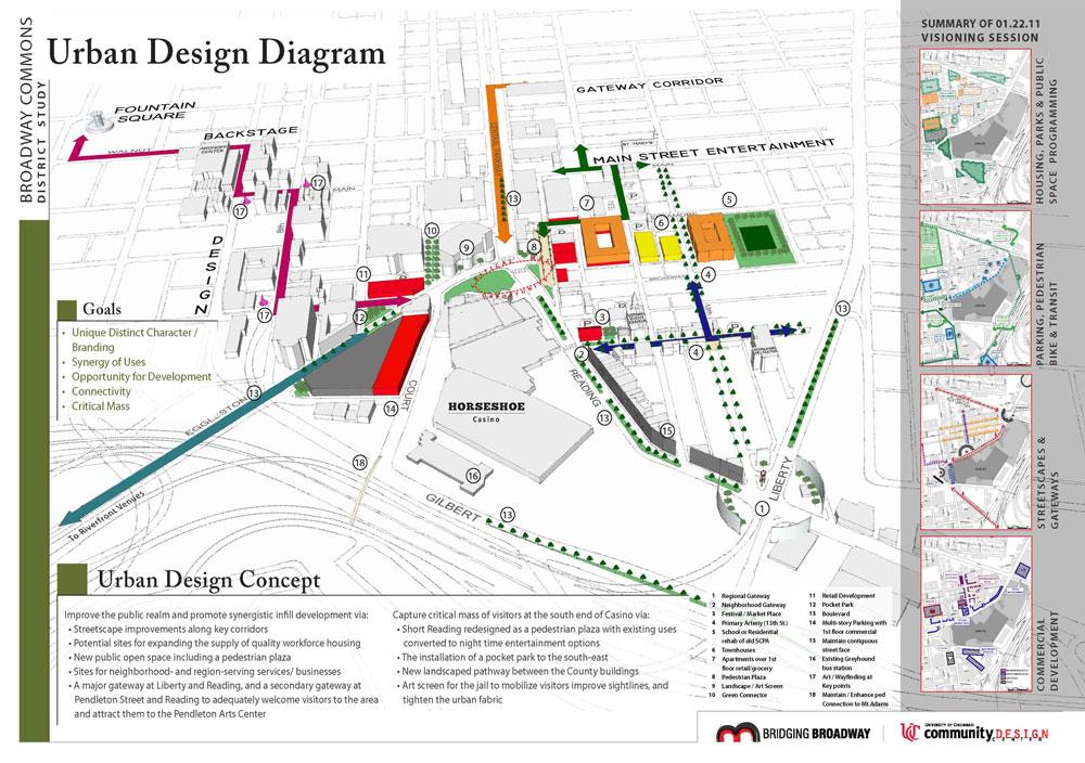 Menu For Olive Garden: Casino District Study