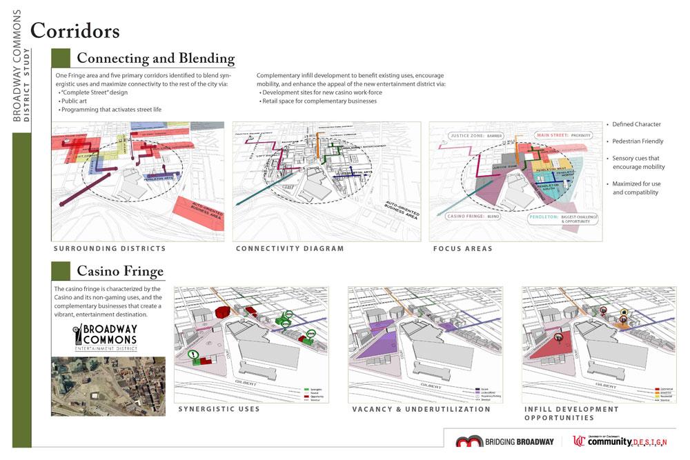 Casino on Street Design Diagram