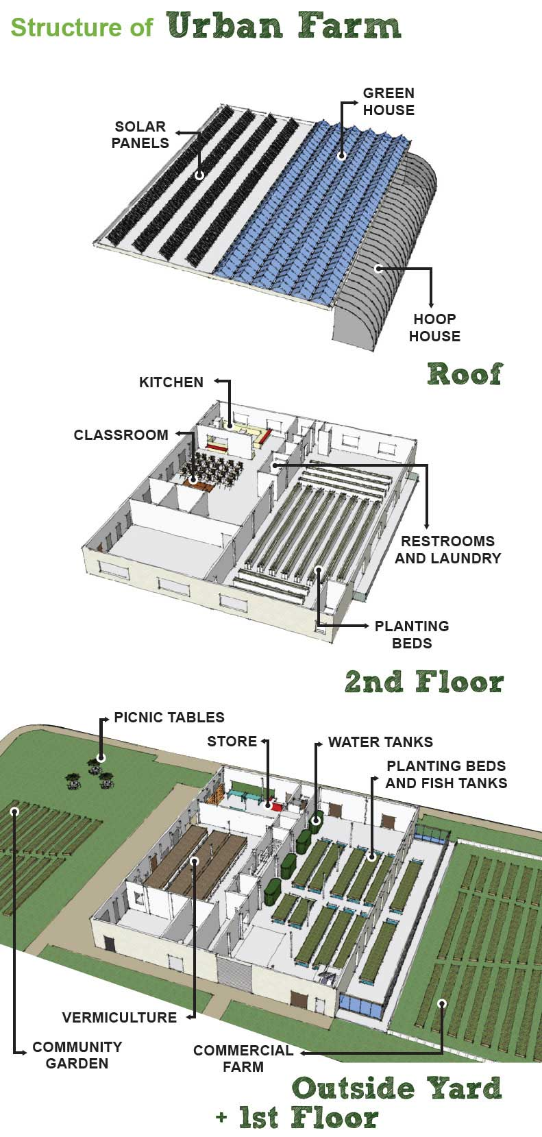 Vertical Integrated Urban Farm