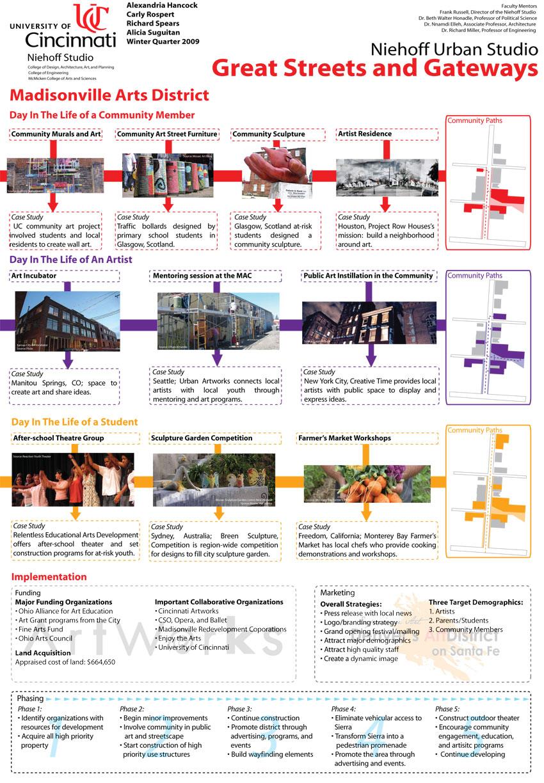 Arts-district Using Form-Based Code | Niehoff Urban Studio