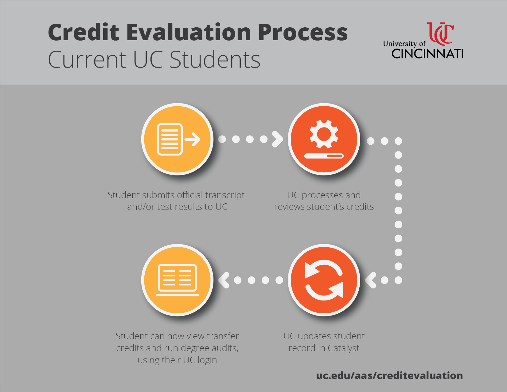 Timeline for Current UC Students