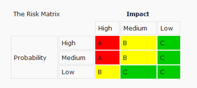 Image of the risk matrix