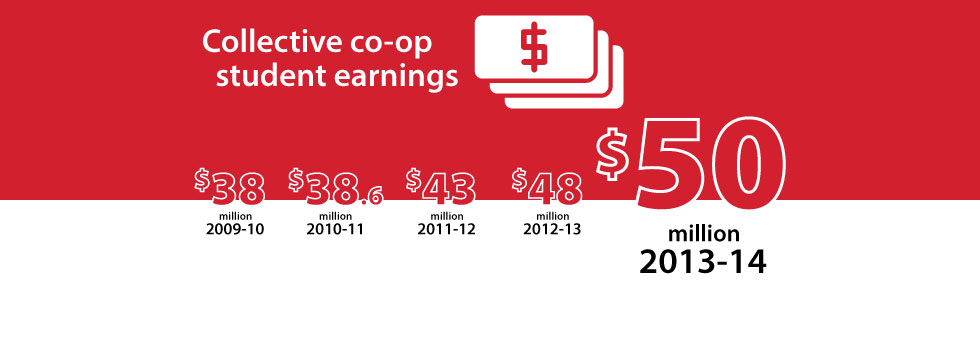 Co-op earnings infographic.