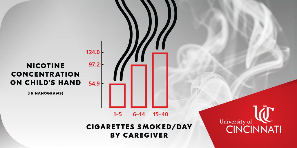 A bar chart showing that the average amount of nicotine found on children's hands increases the more their caregivers smoke