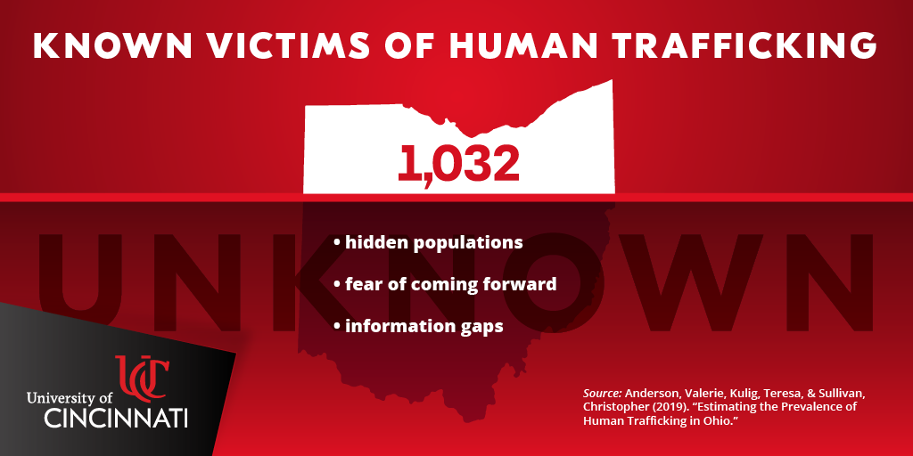 A graphic showing the total number of known victims of human trafficking found in the study, as well as factors preventing hidden populations from being found.