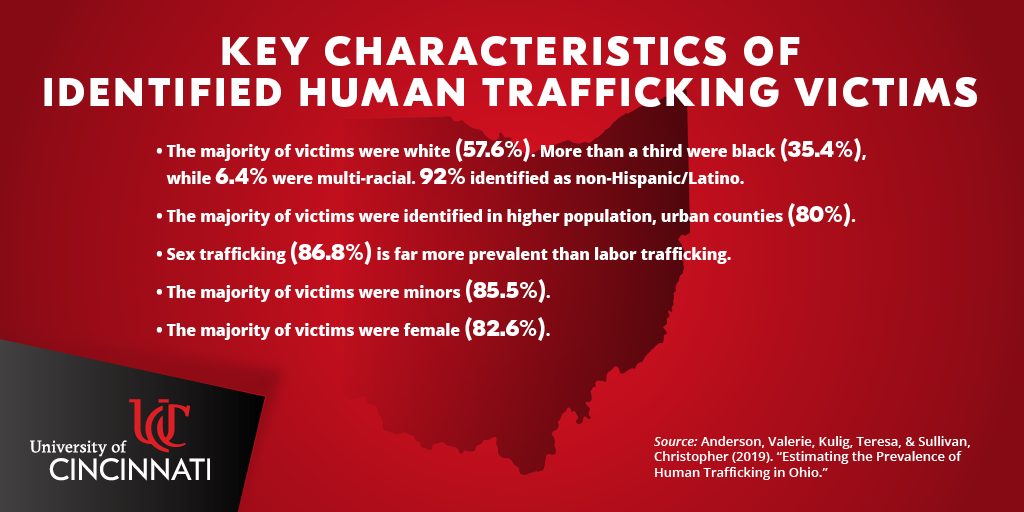 Key Characteristics of Identified Human Trafficking Victims: The majority were white (57%), while about a third were black; The majority were identified in higher-population counties (80%), sex trafficking is far more prevalent (86.8%) than labor trafficking; The majority of victims were female and minors (80+%).