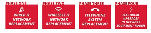 A graphic outlines the four phases of UC's latest upgrade: wired network replacement, wireless network replacement, telephone replacement and electrical upgrades in network equipment rooms.