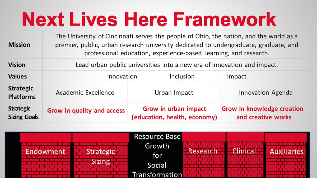 Next Lives Here Framework