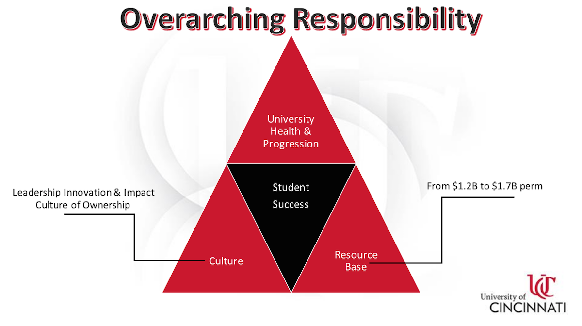 Overarching responsibility