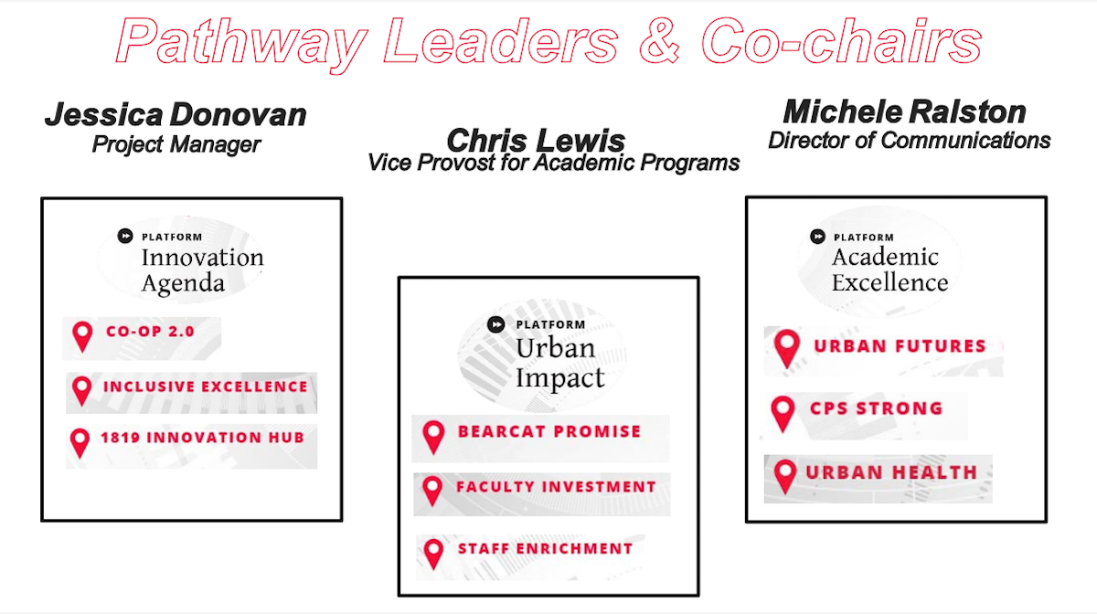 slide shows names of leaders and co-leaders of Next Lives Here pathways