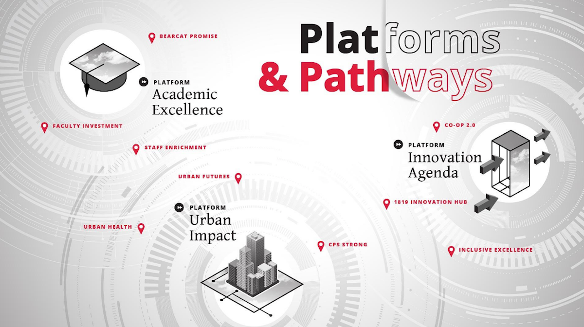 Slide shows platforms and pathways for Next Lives Here strategic direction including Innovation Agenda, Academic Excellence and Urban Impact