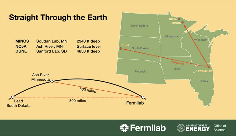 A graphic titled Straight through the Earth depicts a U.S. map with arrows pointing from Fermilab's headquarters in Illinois to its three detectors in Minnesota and South Dakota. A side view shows how the beam of particles travels through the curvature of the Earth to the waiting detectors.