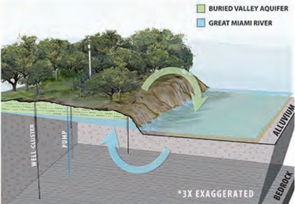"""A rendered illustration of Ohio's Great Miami River and it's relationship to the groundwater under the forests aligning the river. Text on the image includes, """"buried valley aquifer"""" and """"Great Miami River."""""""