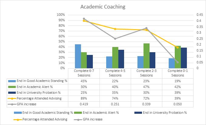 Starfish Success Plans data chart for academic year 18-19